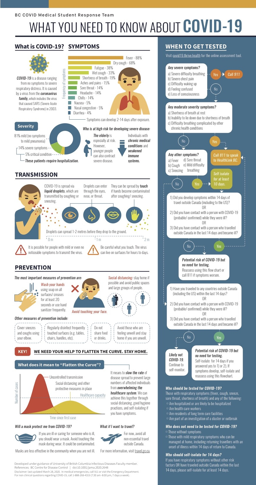COVID19 Infographic FINAL March 28 V2